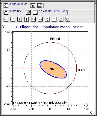 Population Mean Cosinor : Ellipse de confiance