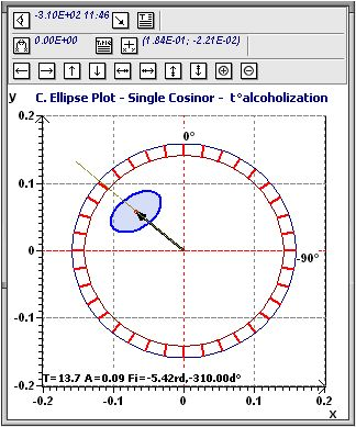 Population Mean Cosinor : Experimental ellipse