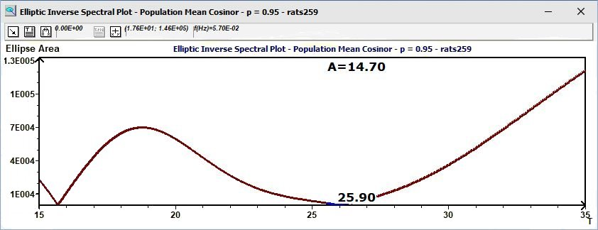 Population Mean Cosinor : Spectre Elliptique Inverse