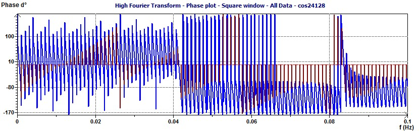 Fourier Transform 24 h Phase