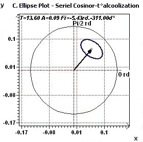 Population Mean Cosinor - Confidence ellipse plot according to Gouthière and Jacquin