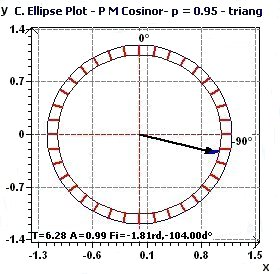 Population Mean Cosinor - Confidence Ellipse