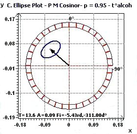 Population Mean Cosinor - Ellipse of Confidence