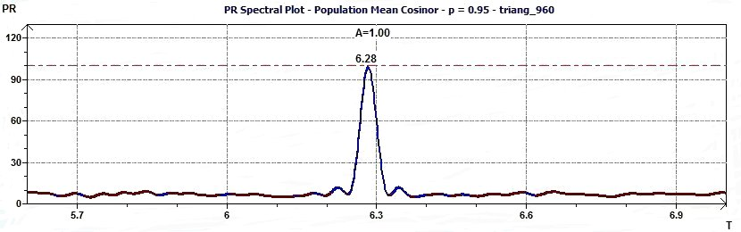 Population Mean Cosinor - Percent Rhythm spectral plot