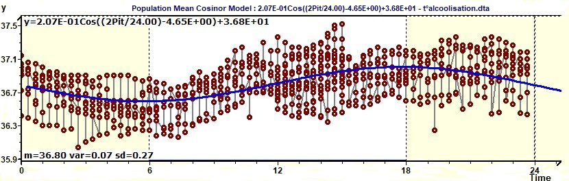 Population Mean Cosinor - Model and experimental points curves