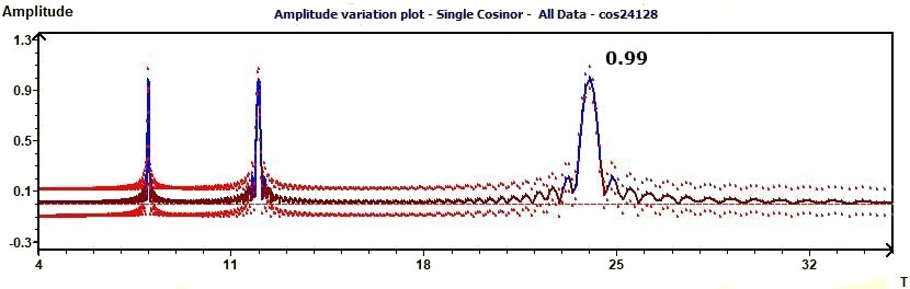 Single Cosinor - Amplitude variation and confidence curves