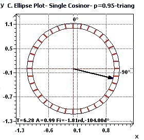 Single Cosinor - Ellipse of confidence plot