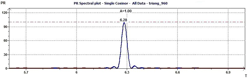 Single Cosinor - Percent Rhythm spectral plot