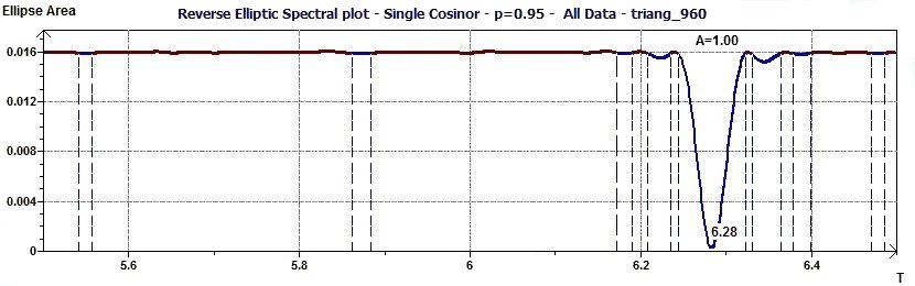 Single Cosinor - Inverse Elliptic Spectral plot