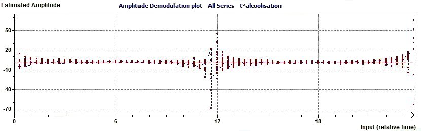 Single Cosinor - Complex Amplitude Demodulation Plot