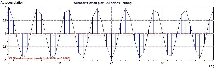 Autocorrelation plot