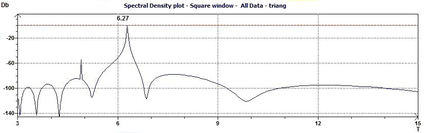 Spectral Density plot